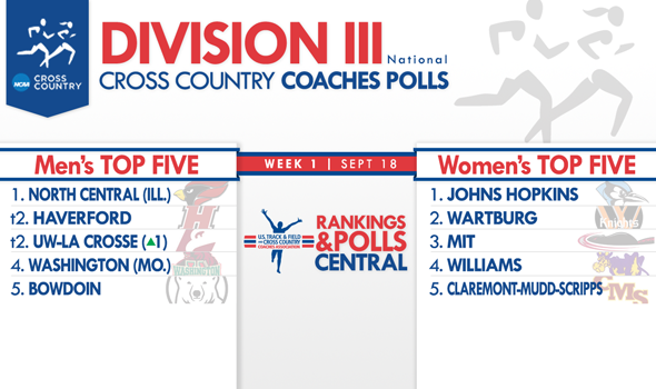 North Central (Ill.) Men Now Unanimous No. 1 in First Regular-Season DIII National Coaches Polls
