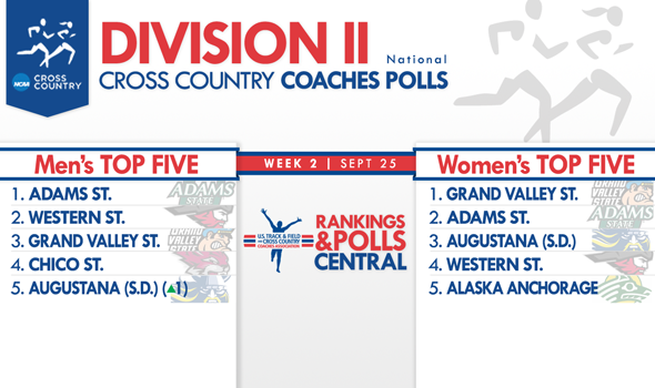 Division II National Coaches Polls Set Up Multiple Top-10 Tussles this Weekend