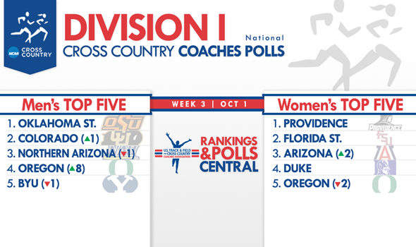 Pac-12 Makes Significant Moves in Division I National Coaches Polls