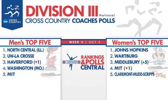 Middlebury Women Shake Up Division III National Coaches Polls' Top 10