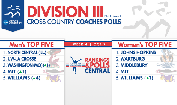 Top-10 Men's Shake-Up Headlines Division III National Coaches Polls