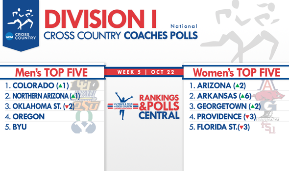 Colorado Men, Arizona Women Take Control of Division I National Coaches Polls