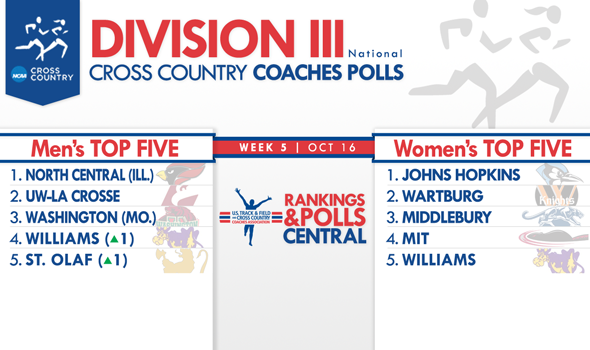 New England Championships Shake Up Men's Division III National Coaches Poll