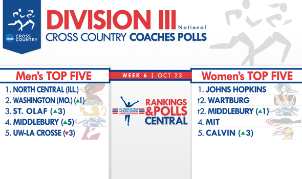 Washington (Mo.) Men & Middlebury Women Move to No. 2 in the DIII National Coaches Polls