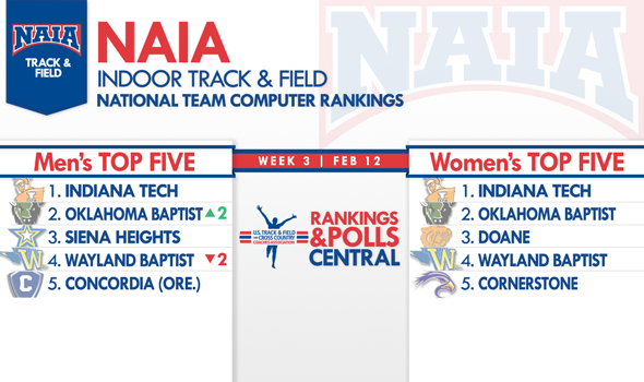 Defending NAIA Men's Indoor Champs Move to No. 2 in the National Team Rankings