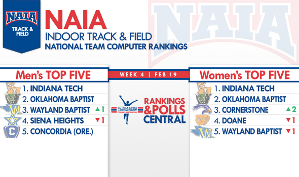 Wayland Baptist Men & Cornerstone Women Move Up in NAIA Indoor Team Rankings