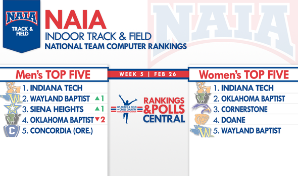 Indiana Tech Men & Women Finish the Regular Season at No. 1 in NAIA National Team Rankings