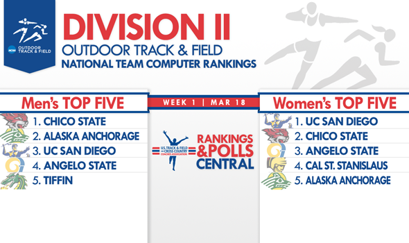 First Outdoor National Team Rankings for Division II Released
