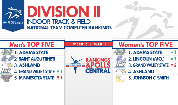 Adams State Women Rejoin the Men Atop the Division II National Team Rankings