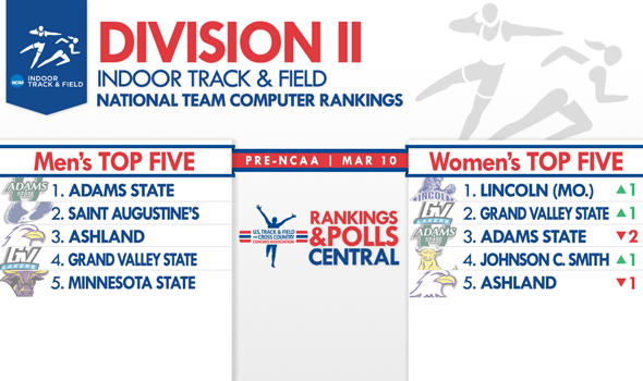 Division II Team Rankings Become Ever Tighter on the Week of National Championships