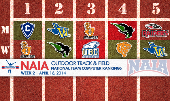 Concordia (Ore.) Men Overtake the Outdoor T&F NAIA National Team Rankings