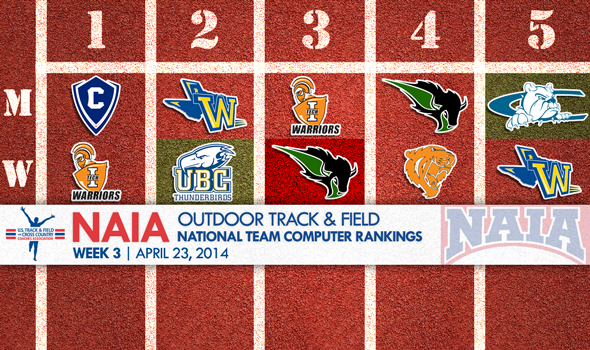 British Columbia Women Lead a Pack Closing in on the Top of the NAIA National Team Rankings