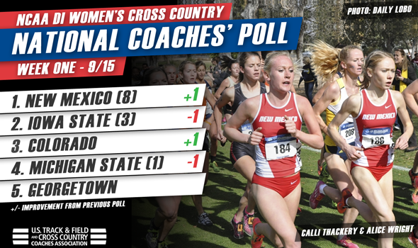 New Mexico Takes Over No. 1 in NCAA DI Women's National Poll
