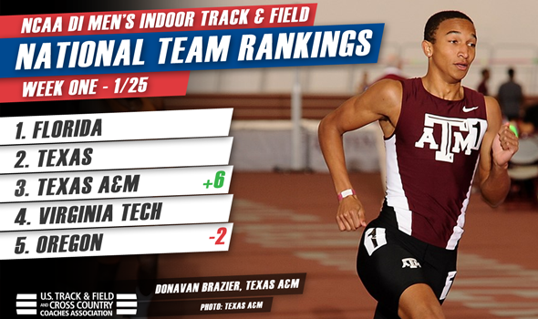 Texas A&M Men Move Up in Active DI National Rankings