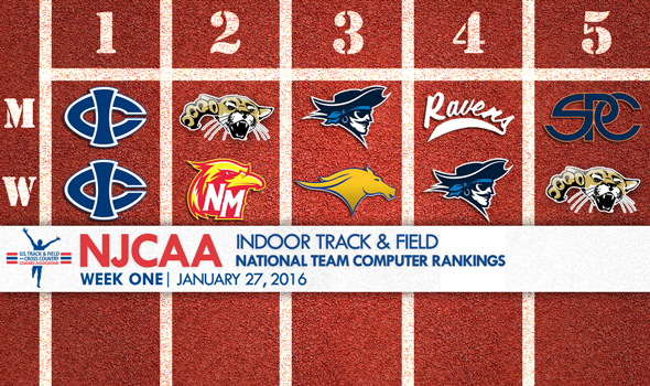 Iowa Central Tops 2016 Debut of NJCAA National Rankings