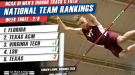 National Title Race Tightens in Latest Men's NCAA DI Team Rankings