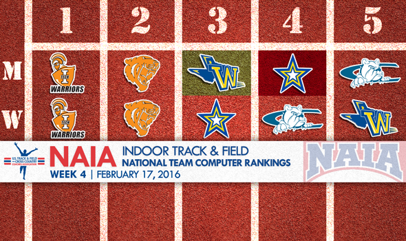 Minimal Changes In NAIA National Team Rankings As Championships Near