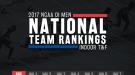 SEC Leads NCAA DI Men's Indoor Preseason National Team Rankings